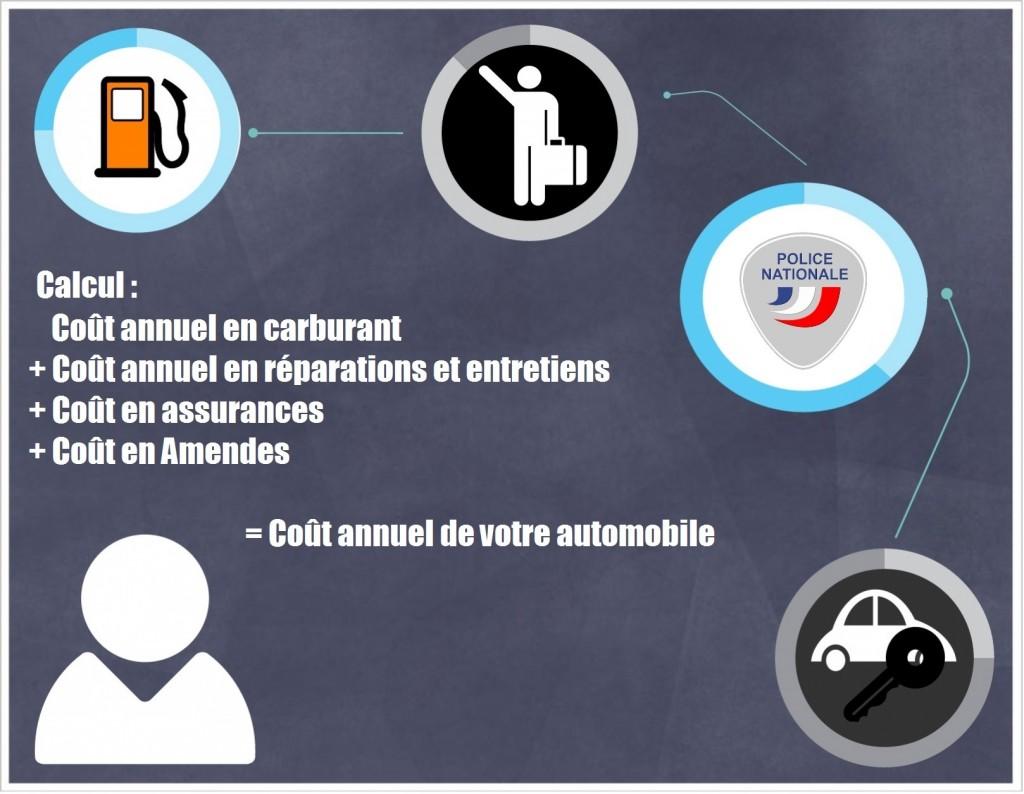 Comment calculer le coût de mon véhicule ?