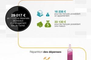 prêt travaux pour économies d'énergie - franfinance