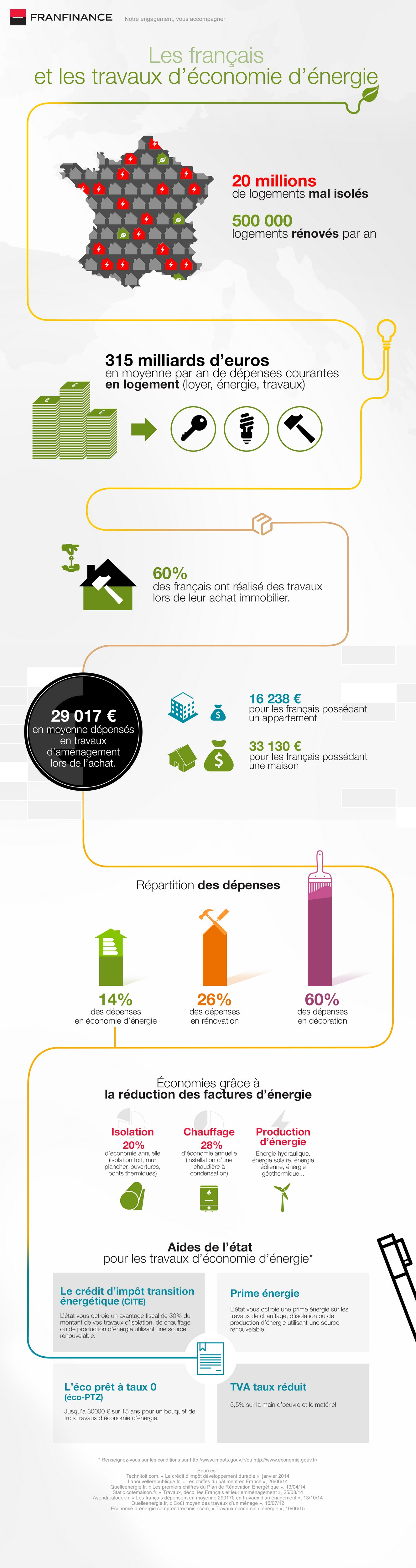 Infographie travaux - Franfinance