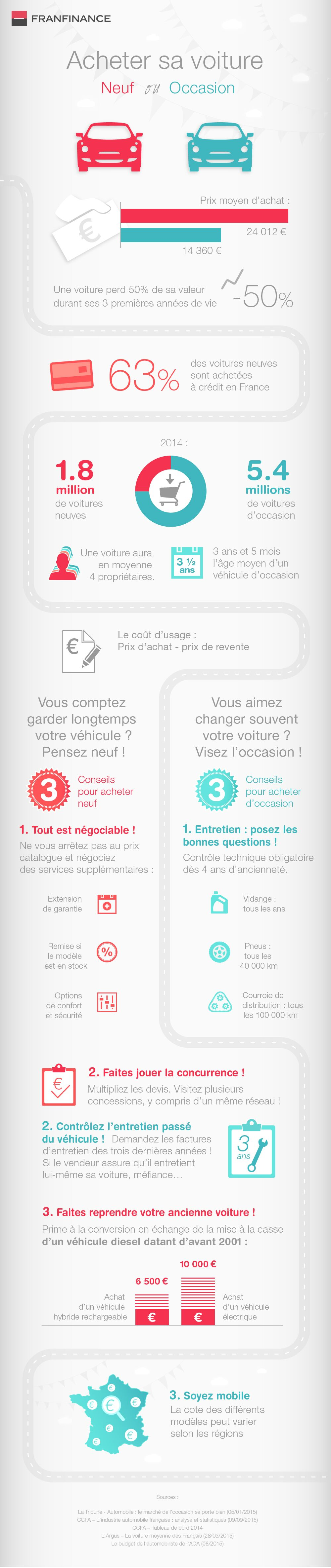Infographie Auto - neuf ou occasion ?