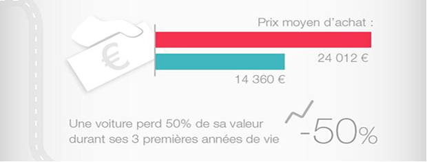 infographie auto franfinance