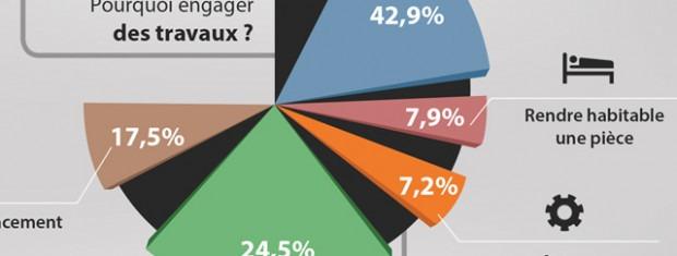 """Découvrez l'infographie """"les dépenses des français en travaux et rénovation"""" réalisée par les experts de Franfinance"""