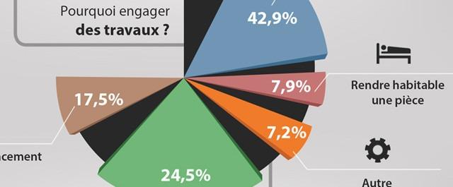 Infographie: Les dépenses des français en travaux et rénovation
